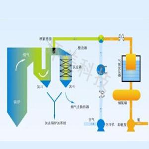 SCR催化还原bob手机版下载技术